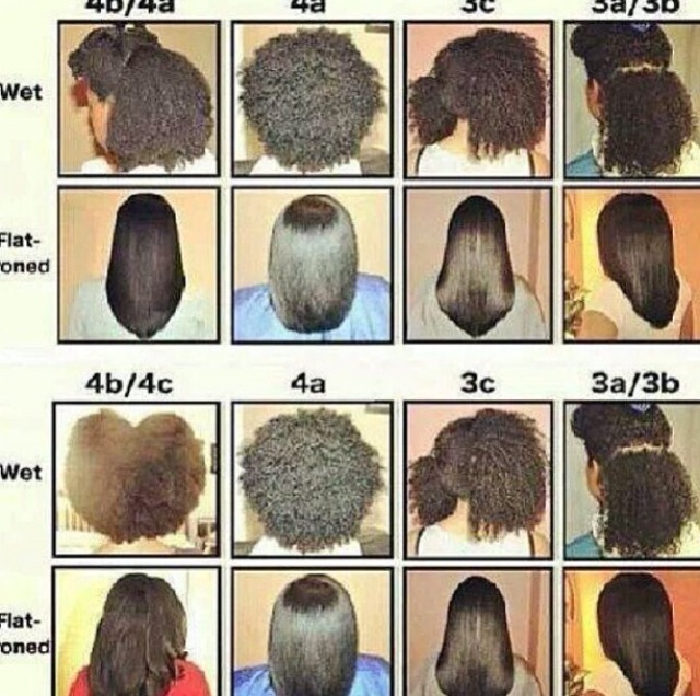 UNCONDITIONED ROOTS Hair Types Simple Curl Pattern Chart